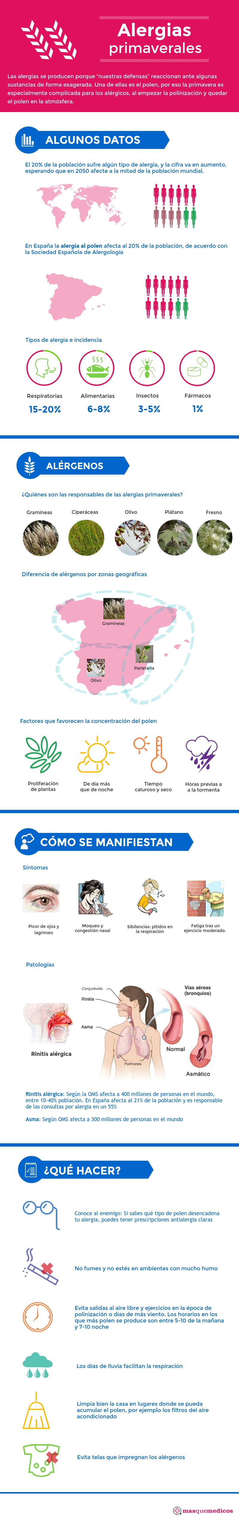 infografía alergias primaverales